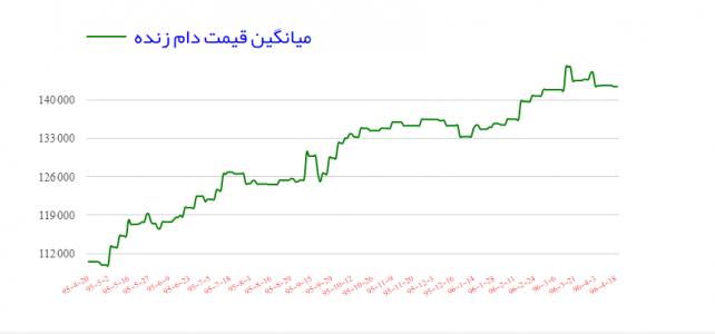 قیمت گوسفند زنده در تاریخ دوشنبه ۱۹ تیر ۱۳۹۶