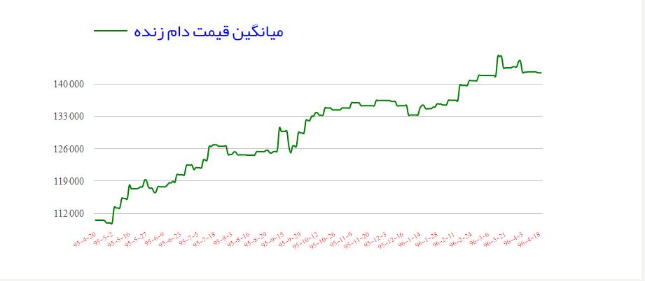 نمودار قیمت گوسفند زنده