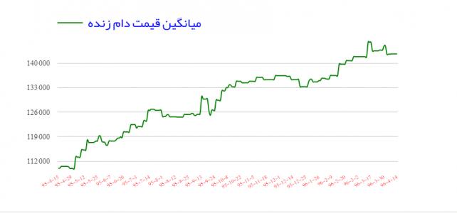 قیمت گوسفند زنده در تاریخ ۱۴-۰۴-۱۳۹۶
